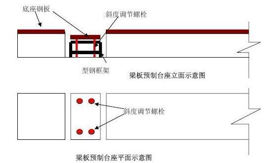 预制小箱梁支座预埋钢板的问题