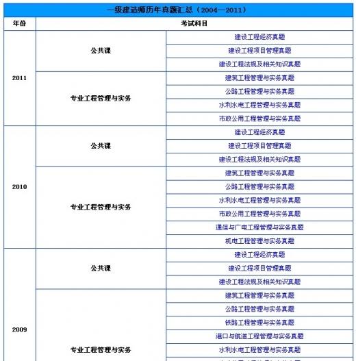 备考2012年一建:一级建造师历年真题汇总(04—11)