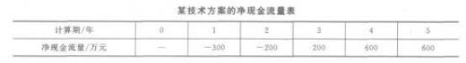 [2012年一级建造师每日一练](2012.9.20工程实务)