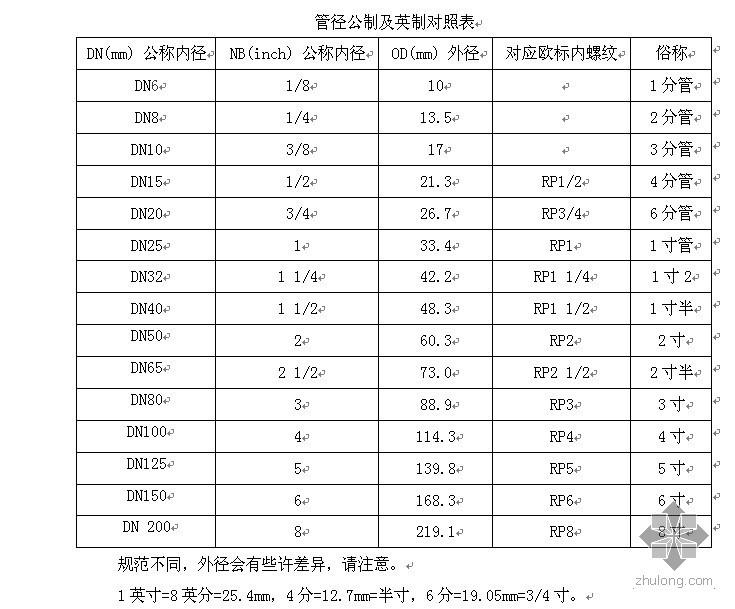 公制和英制管径对照表