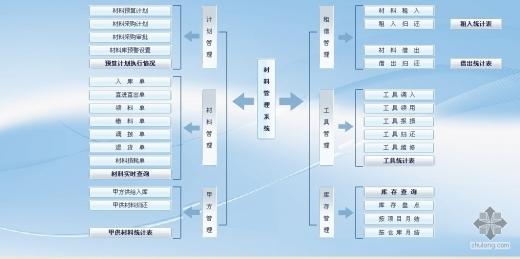 材料管理树图.jpg