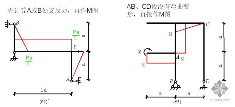 又土又木的工程师如何绘制各种结构弯矩图?