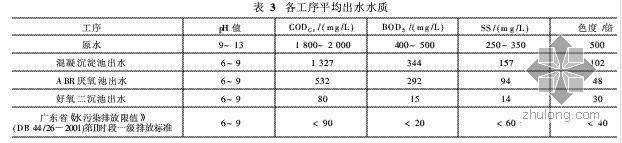 cod去除方法资料下载-混凝-ABR-氧化沟工艺处理印染废水