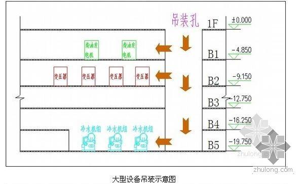 [天津]超高层商业写字楼与酒店公寓大楼机电施工技术方案