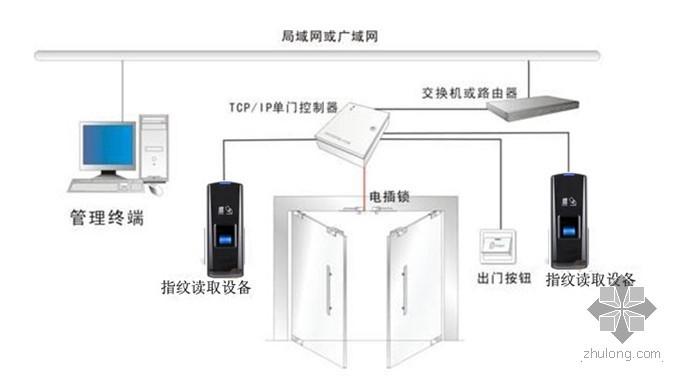 [方案展示]大型银行总行门禁系统设计方案展示