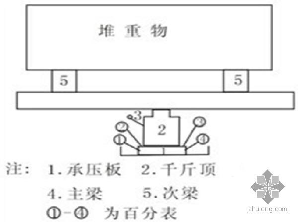 平板载荷试验测定地基承载力方法的评价