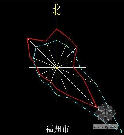 福州市风玫瑰图CAD格式