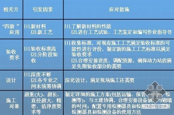 [最新汇总]建筑节能技术剖析、机电安装新技术(疑难解析)