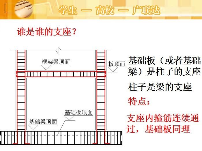 广联达钢筋课程详解培训(必修)PPT共112页