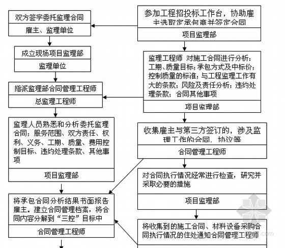 机场办公楼及信息楼工程监理大纲