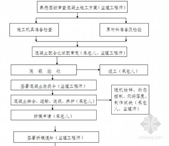[四川]房建工程监理投标文件及监理大纲(完整版)