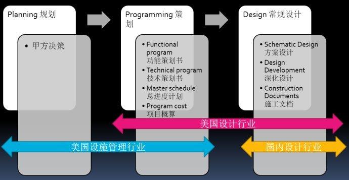 漫谈BIM:开发商与设计院的分合