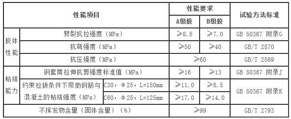 卡本植筋锚固胶特点、注意事项及技术参数参考表