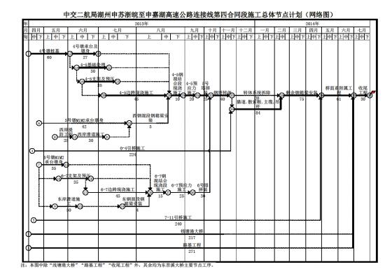 双代号网络图案例.png