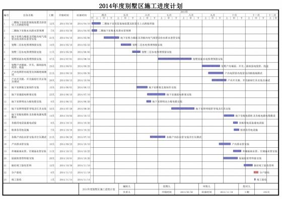 2014年度别墅区施工进度计划.jpg