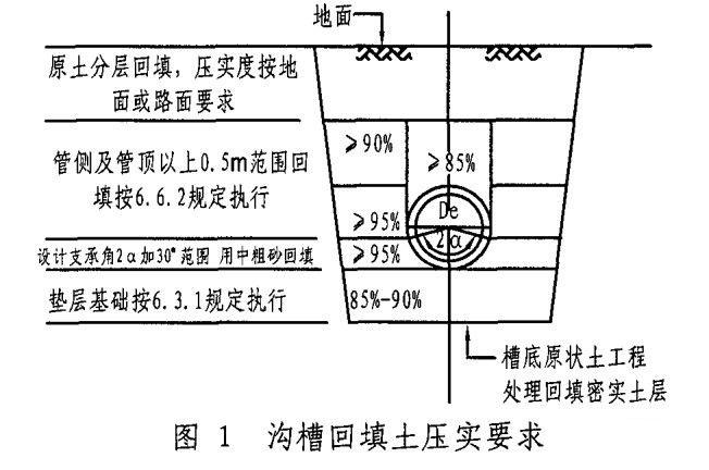 <埋地塑料排水管道施工>中的管基支撑角2α+30°(180°)什么意思