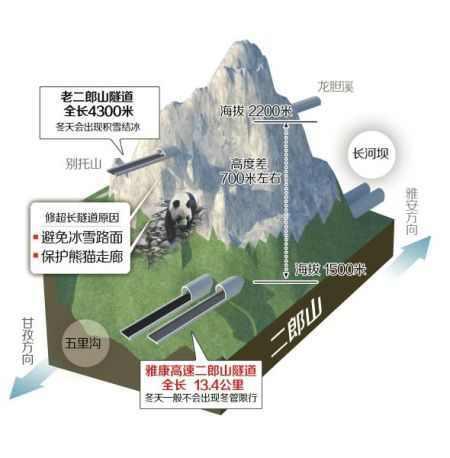 四川:雅(安)康(定)高速二郎山超长隧道开挖(图)