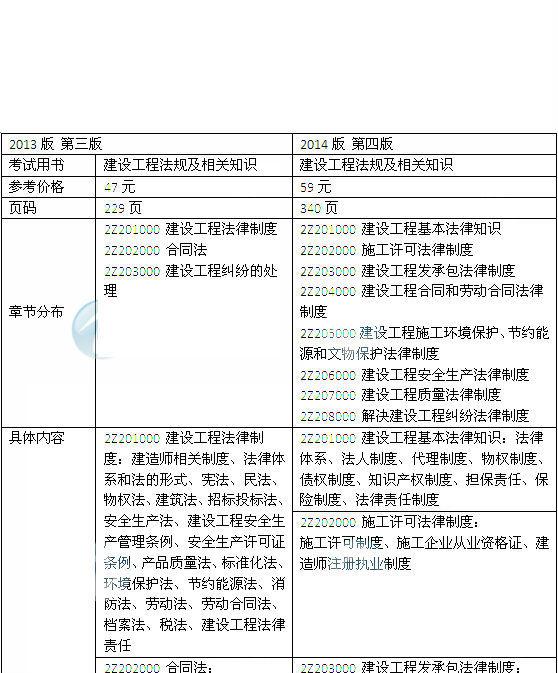 2014年二级建造师《法规及相关知识》教材新旧对比(第三、四版)