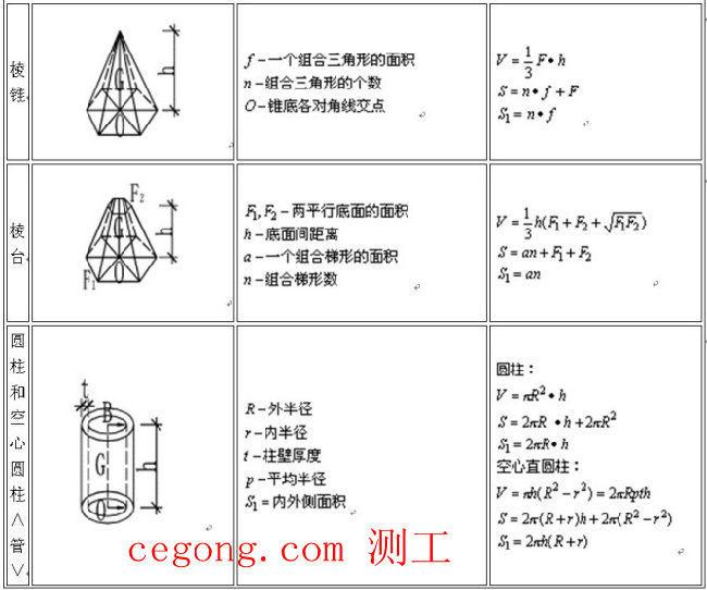 工程师必须懂的计算公式大全 非常齐全