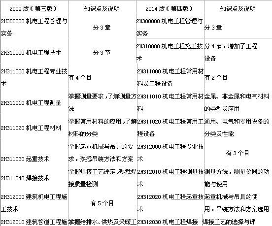 2014年二级建造师《机电工程》新版大纲变化分析