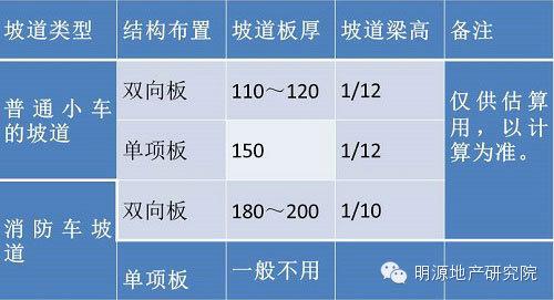中海、万科地下车库设计优化18个关键点