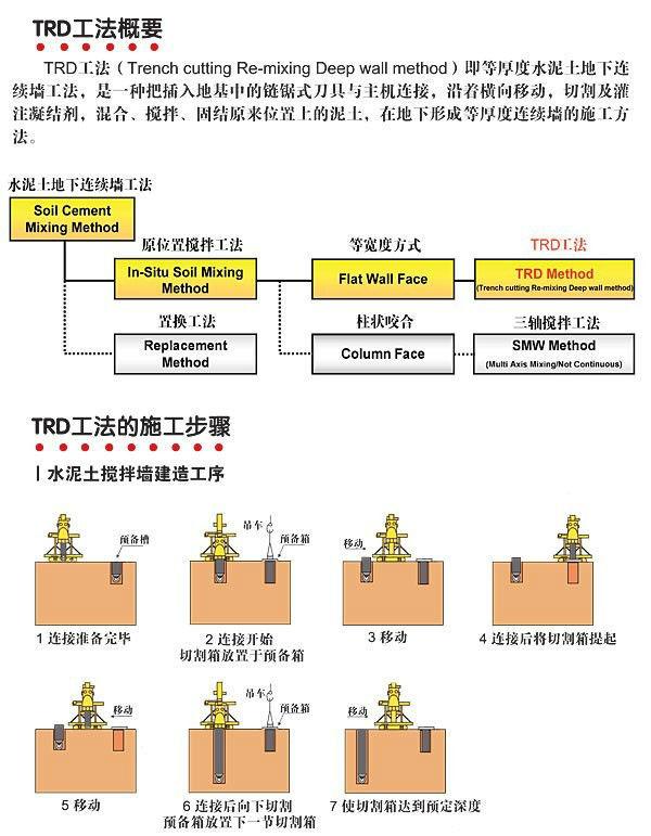 TRD工法(水泥加固土地下连续墙)施工工法施工步骤图解