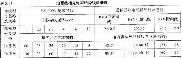 [施工现场]线槽配线施工做法介绍
