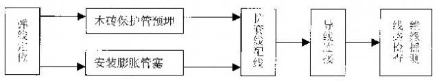 室内配线工程护套线配线施工工艺做法