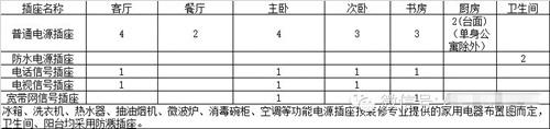 恒大电气专业细化标准15项(最新)