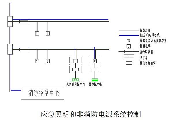 电气消防联动控制系统设计思路