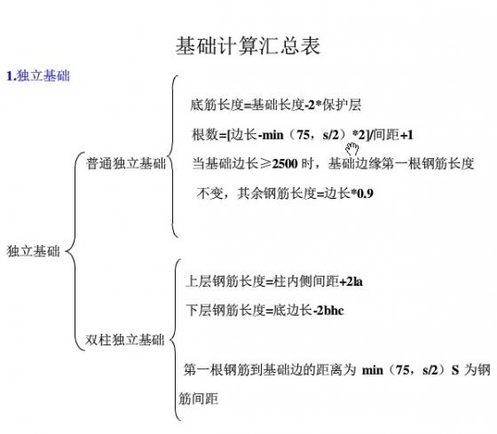101G平法钢筋计算规则汇总篇-基础构件-计算规则汇总表1.jpg