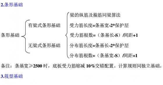 101G平法钢筋计算规则汇总篇-基础构件-计算规则汇总表2.jpg