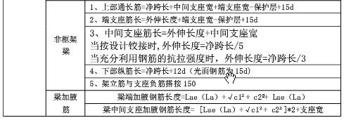 101G平法钢筋计算规则汇总篇-梁构件-计算规则汇总表6.jpg