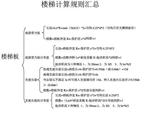 101G平法钢筋计算规则汇总篇-楼梯构件-计算规则汇总表1.jpg