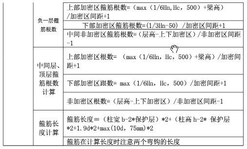 101G平法钢筋计算规则汇总篇-柱构件-计算规则汇总表 3.jpg