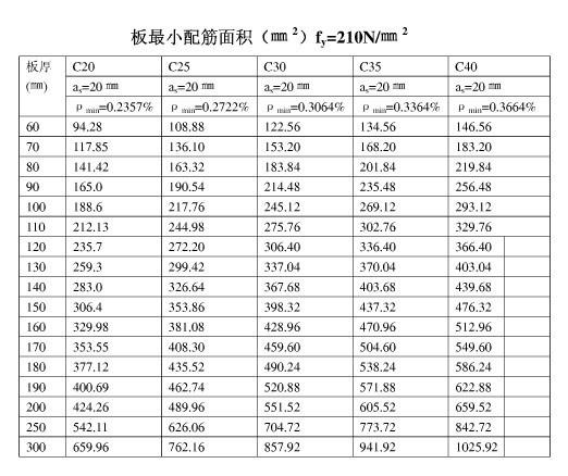 柱梁板最小配筋率(最小配筋面积)表-板最小配筋面积A.jpg
