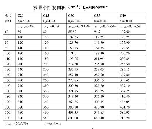 柱梁板最小配筋率(最小配筋面积)表-板最小配筋面积B.jpg