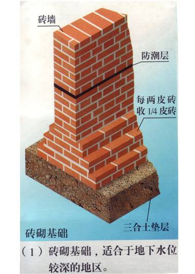 学习良方——建筑结构知识学习(图文并茂)