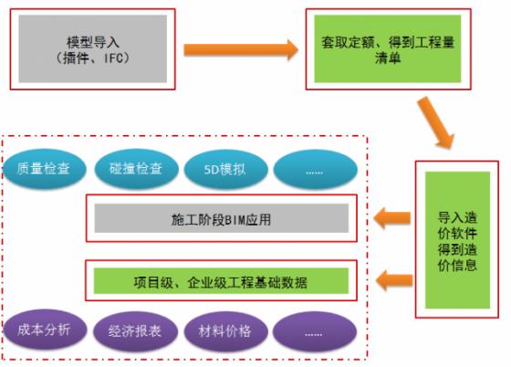 Luban-trans Revit 转模型经验分享