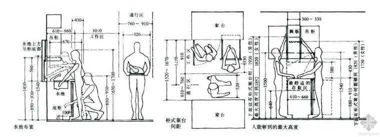 建筑设计常用的人体尺寸