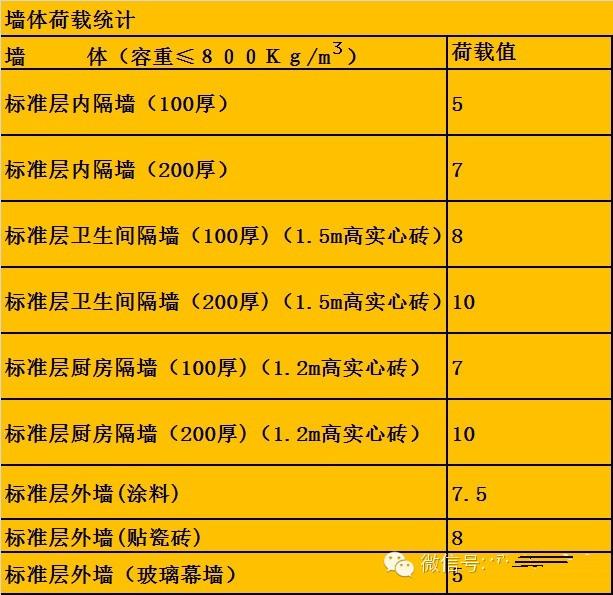 [万科成本]万科集团设计阶段的成本控制标准(1)