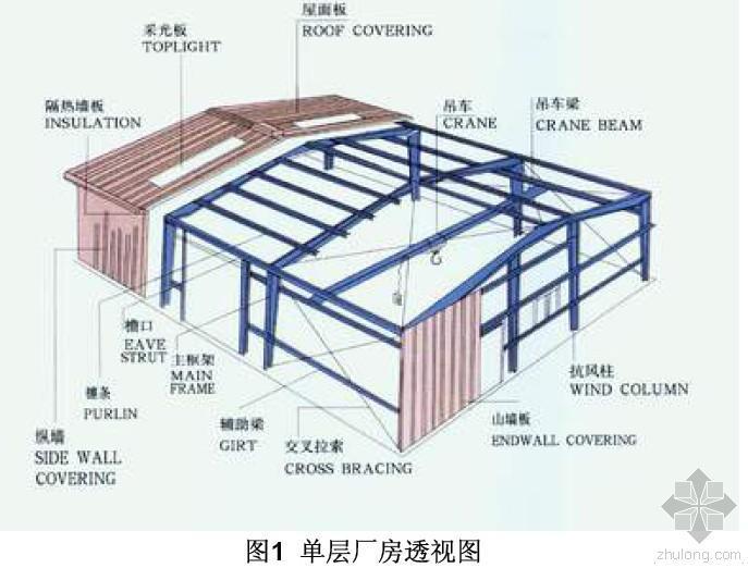 钢结构抗风柱的设计
