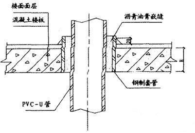 给排水管道防渗漏与施工管理