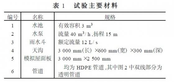 上海世博会主题馆屋面雨水排水系统设计_1