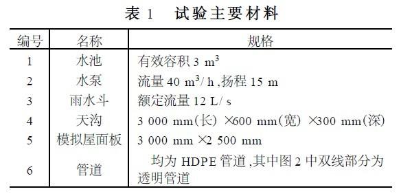 上海世博会主题馆屋面雨水排水系统设计