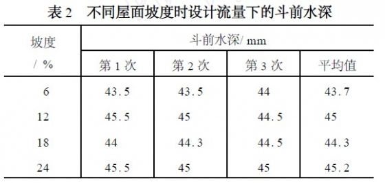 上海世博会主题馆屋面雨水排水系统设计_2