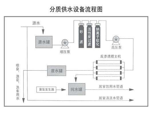 管道分质供水系统的组成及工程设计