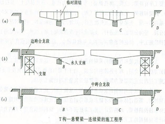 关于悬浇连续梁边跨段跟边墩墩帽施工的讨论