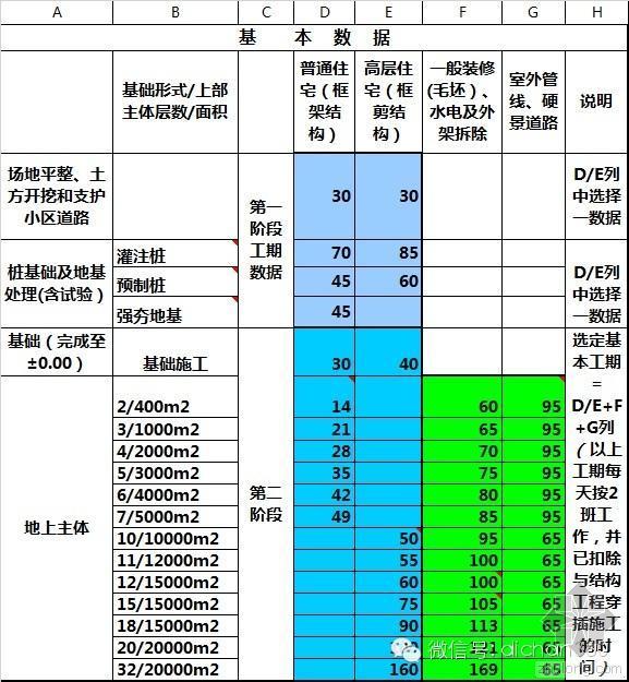 联排别墅专题资料下载-[万科研发]万科集团工期计算及控制标准(绝密数据)