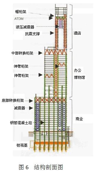 日本超高层建筑结构抗震新技术的发展现状及思考_5